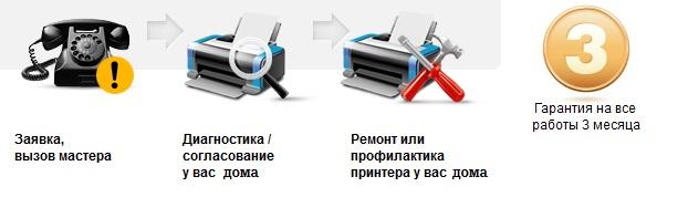 ремонт принтера на дому